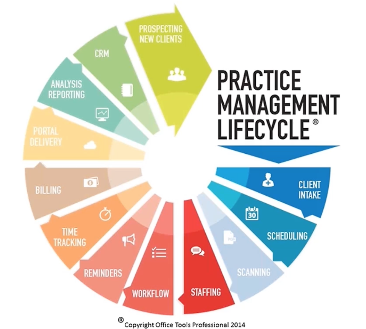 the practice management lifecycle framework
